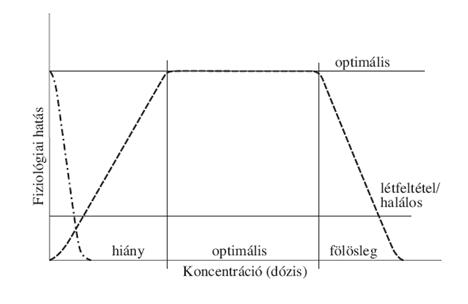 származékos súlycsökkenési görbe