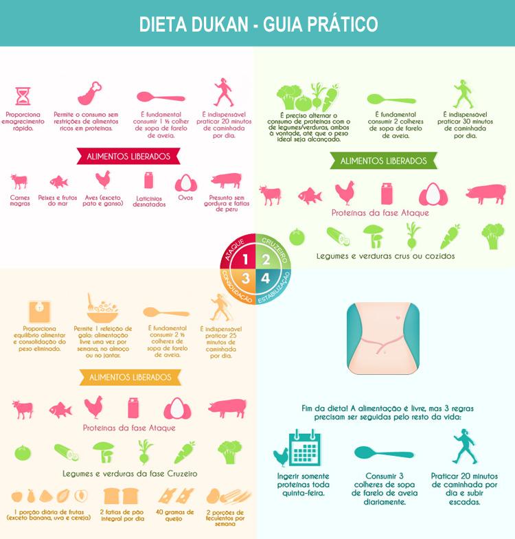 dukan diéta mintaétrend