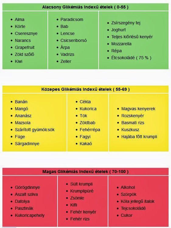 glikémiás index fogyás)