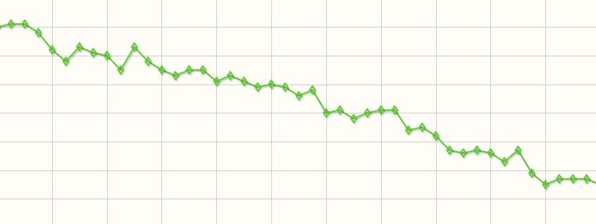 zsírégető grafikon)
