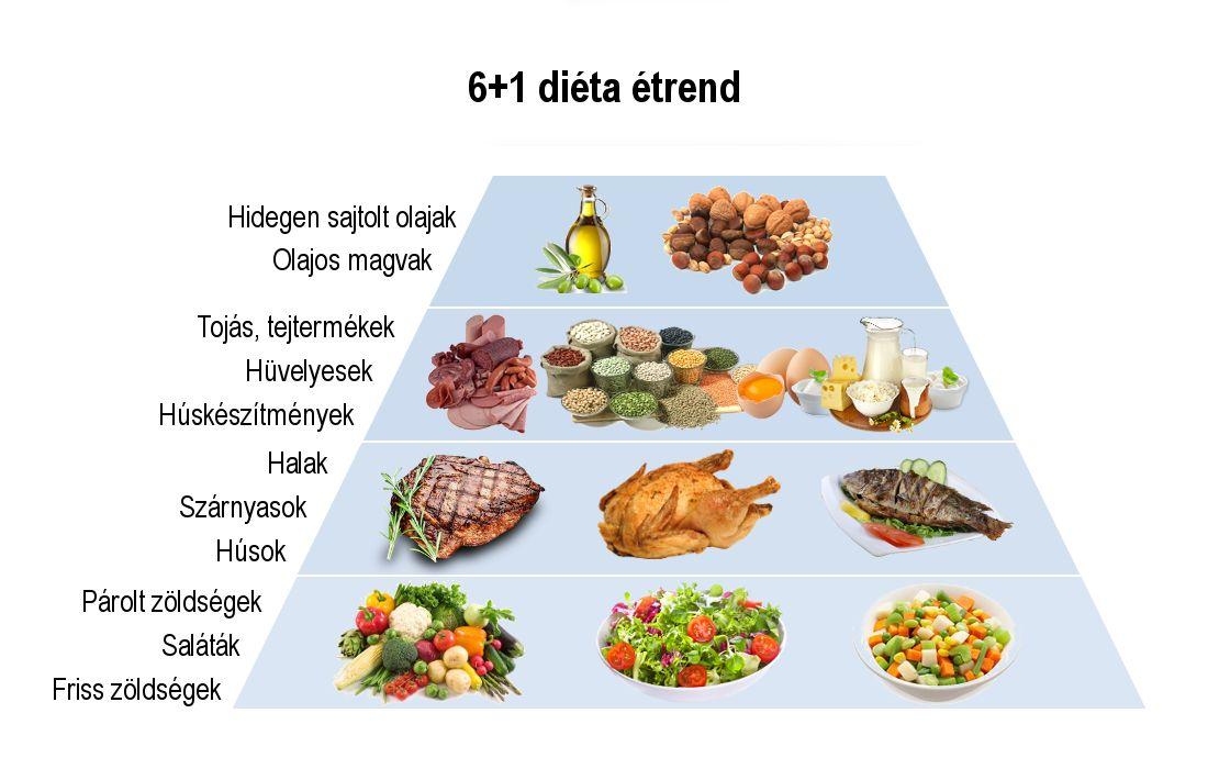 egészséges fogyás 6 hétig)