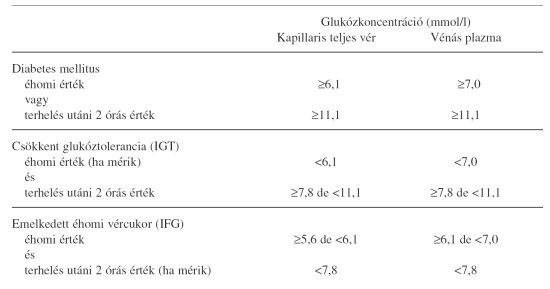 Metabolikus szindróma és paleolit táplálkozás