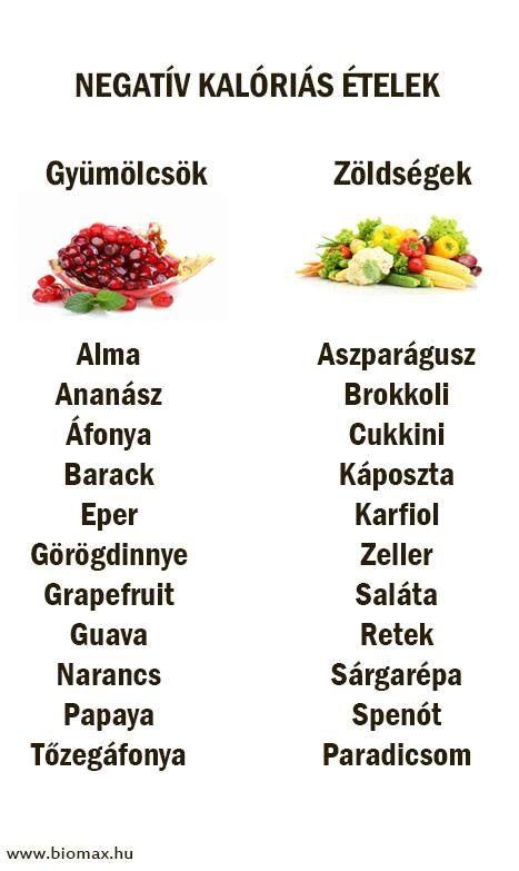 súlycsökkentő étrend)