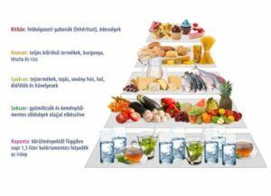Az intervallumböjt kedvező hatású metabolikus szindróma esetén