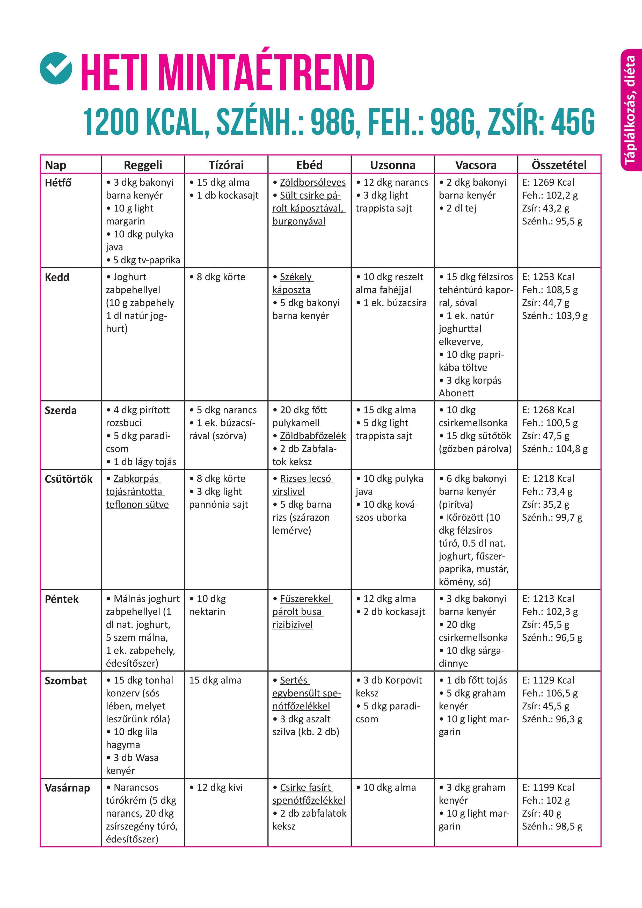 kalóriás, zsírégető fogyókúra - Fogyókúra   Femina
