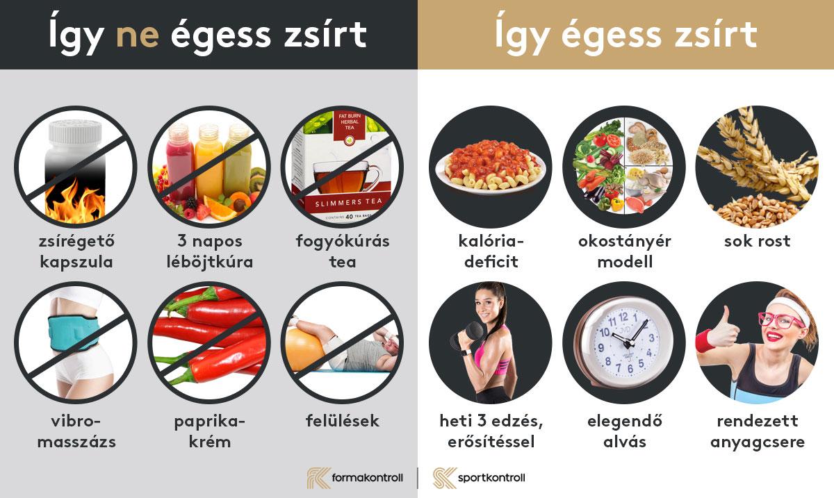 Zsírégetés és étrend