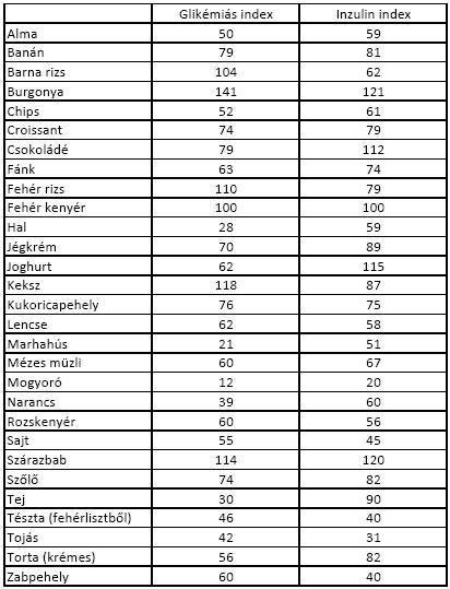 alacsony glikémiás index és fogyás)