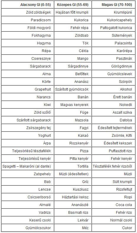 alacsony glikémiás indexű ételek