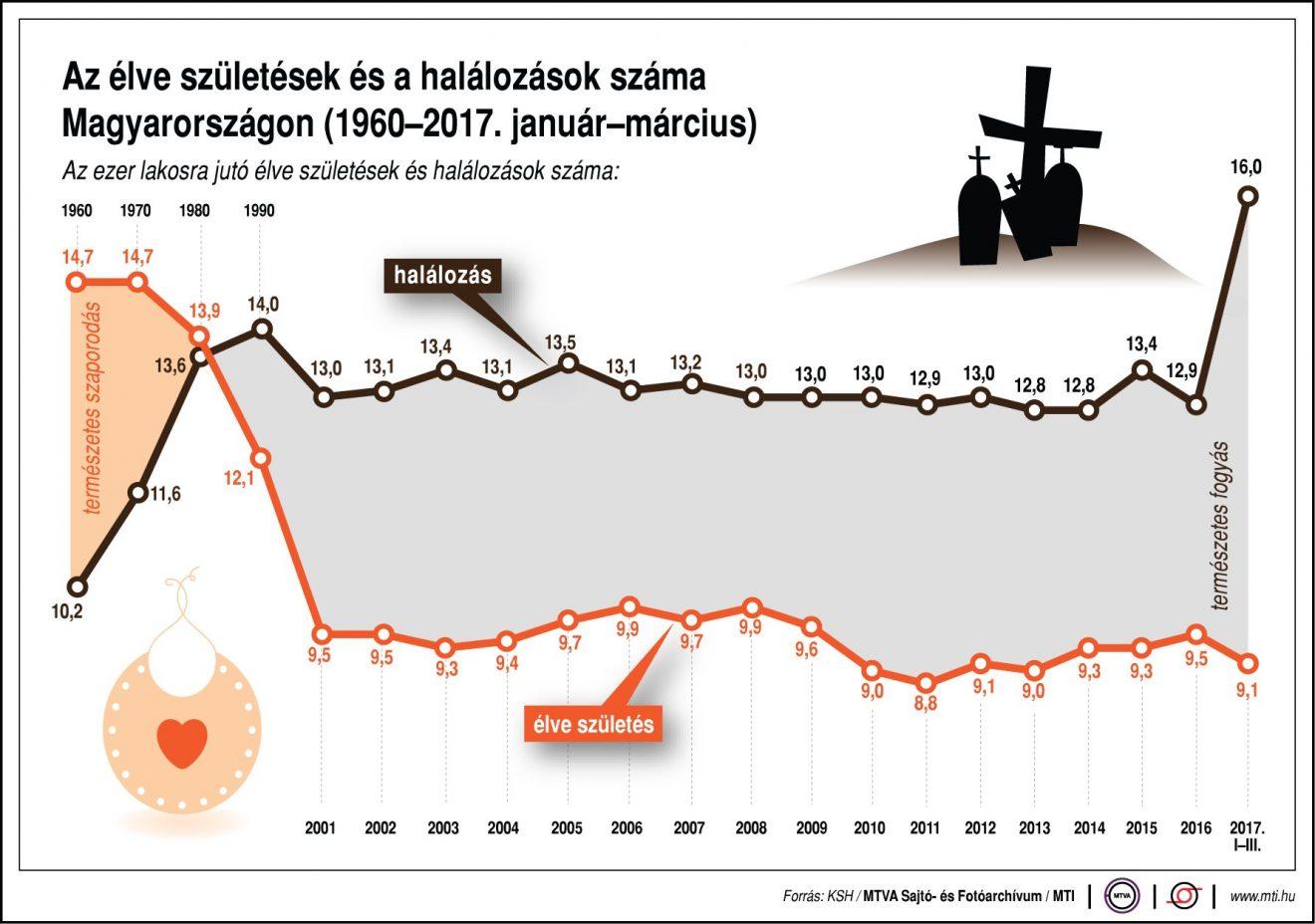 Népességfogyás Magyarországon