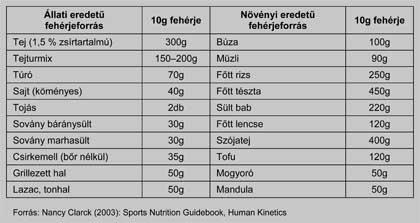 Fehérje táblázat: Az élelmiszerek fehérjetartalma