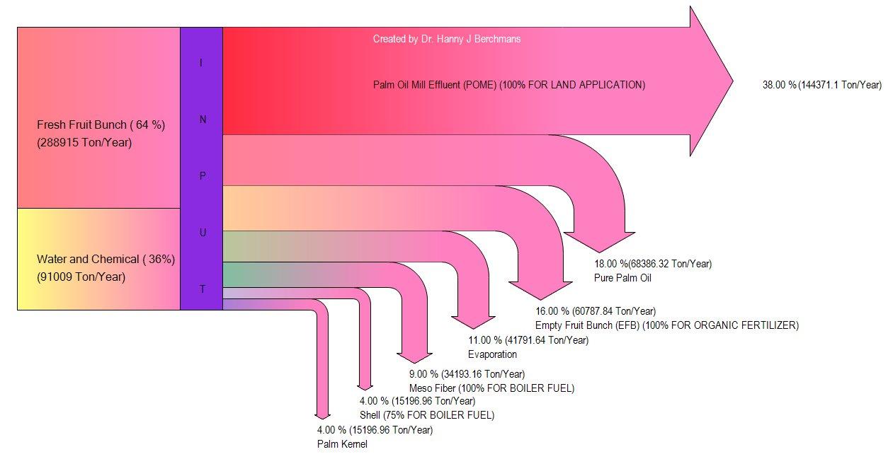 fogyás grafikon generátor