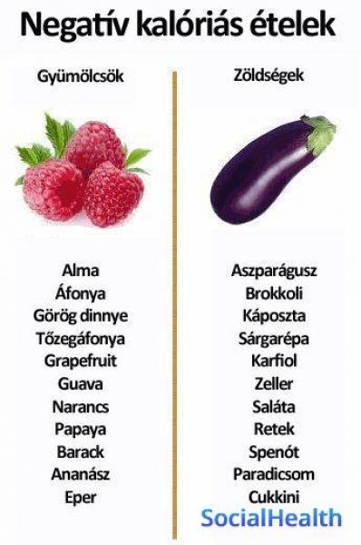 étkező fogyás)