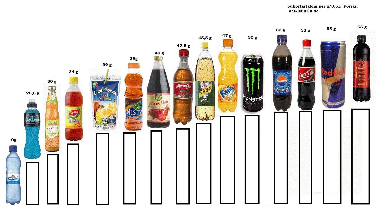 coca cola nulla fogyni 10 kg fogyás 3 hét alatt