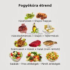 fogyókúrás tanácsok)