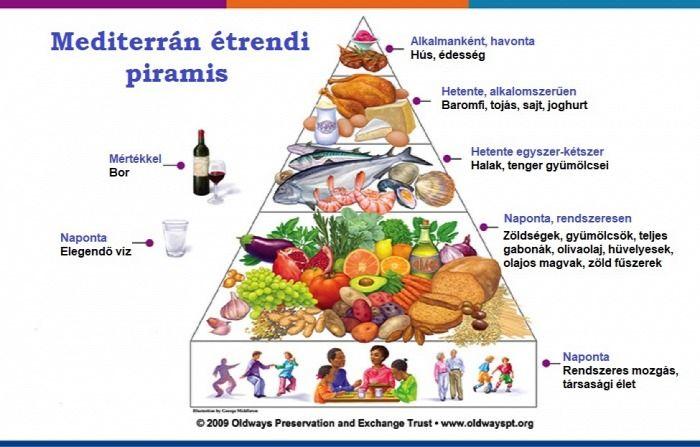 egészséges fogyás havonta)