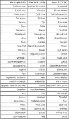 glikémiás index fogyás