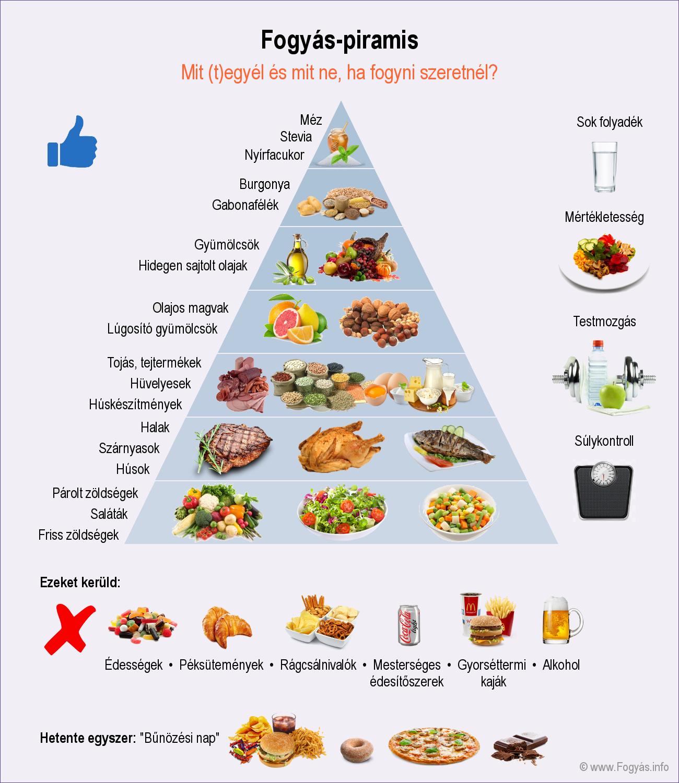 fogyókúra alatt mit lehet enni)