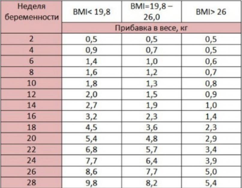 2 testzsír veszteség egy héten belül)