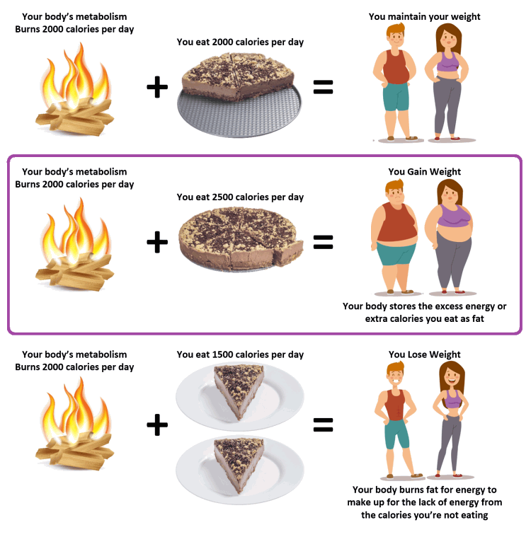 Fogyni mégis sokat enni? Lehetséges?!