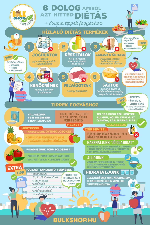 tippek kevesebb étkezéshez és fogyáshoz