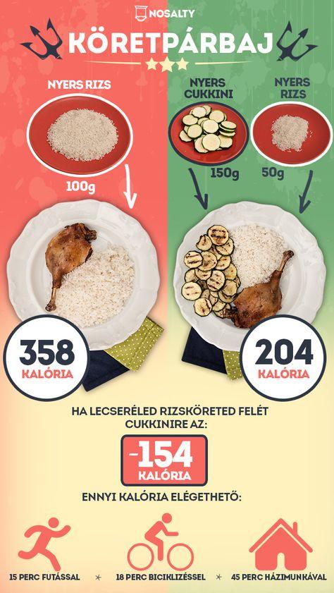 27 diétás étel lista)