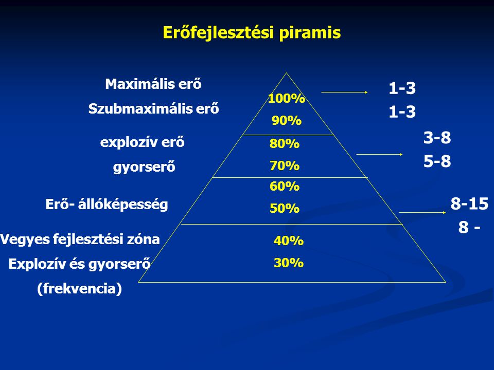 piramis rendszer fogyás)