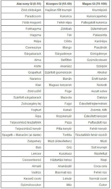 alacsony glikémiás ételek)