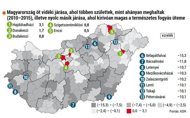 fogyás Magyarország