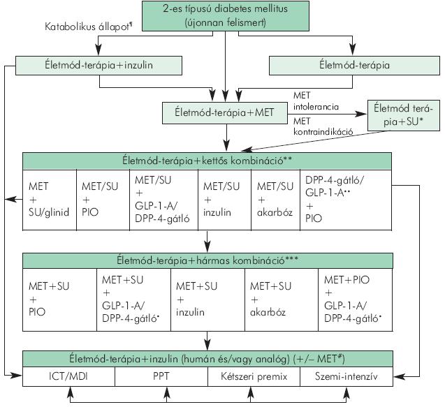 OTSZ Online - Hidroxiklorokin 2-es típusú diabetesben