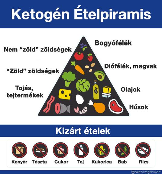 diéta alatt mit nem szabad enni vajon a sárgarépa zsírt éget- e?