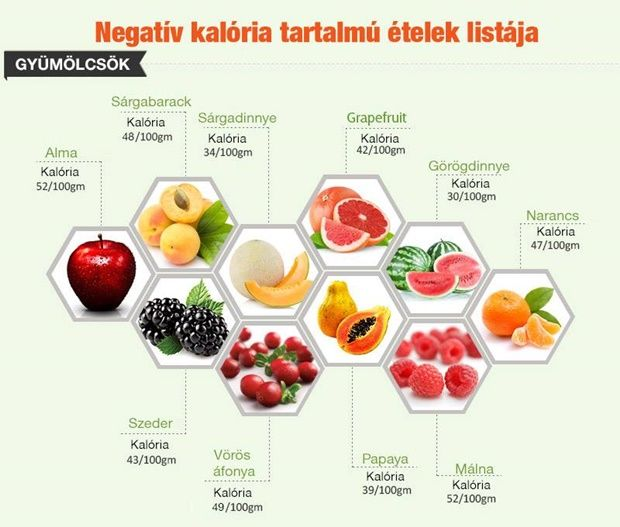 zsírégető ételek listája