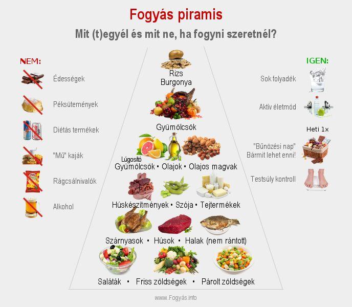fogyás egészséges hetente)