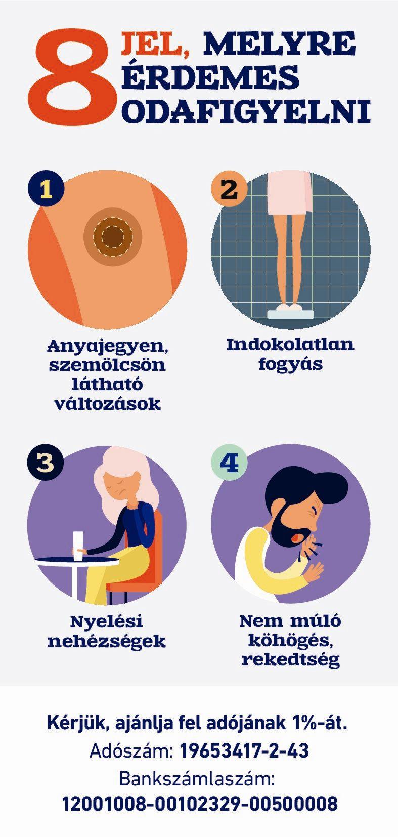 fogyás nyelési nehézségek)
