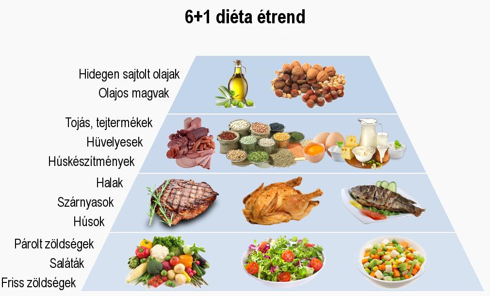 szénhidrát nélküli étrend)